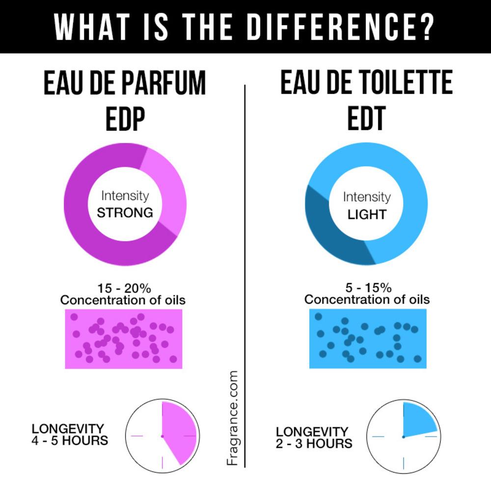 The Difference Between Parfum Eau De Parfum Eau De Toilette Etc Eau Talk The Official Fragrancenet Com Blog